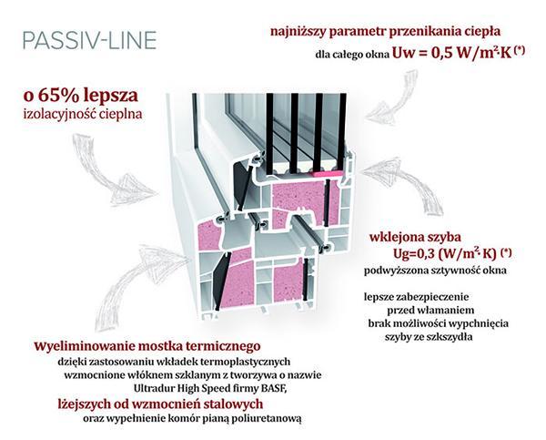 passiv line ultra